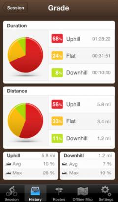 Runtastic Mountain Bike Pro for iPhone