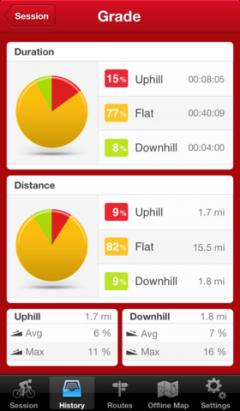 Runtastic Road Bike Pro for iPhone